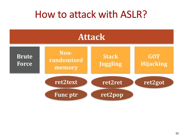 How to attack with ASLR?