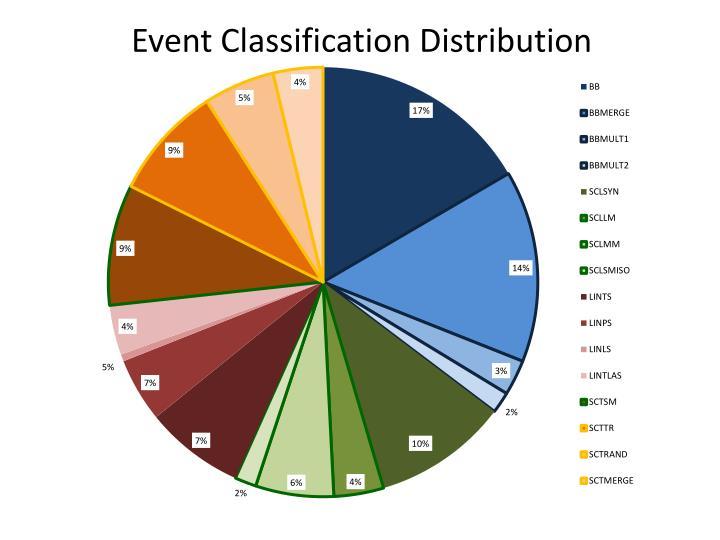 Event Classification Distribution
