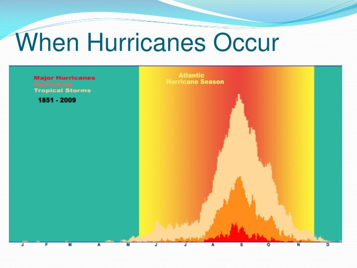 When Hurricanes Occur