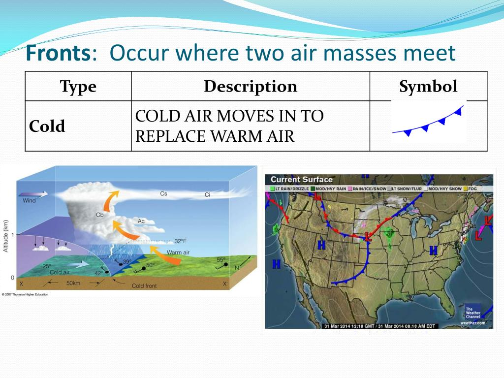 the interaction of air water and what causes weather