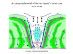 a conceptual model of the hurricane s inner core structures