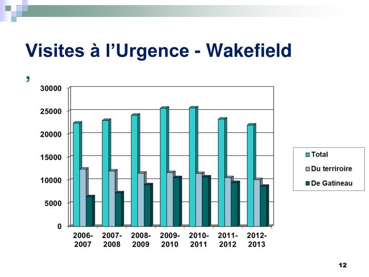 Visites à l'Urgence - Wakefield