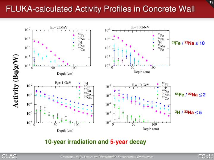 FLUKA-calculated Activity Profiles in Concrete Wall