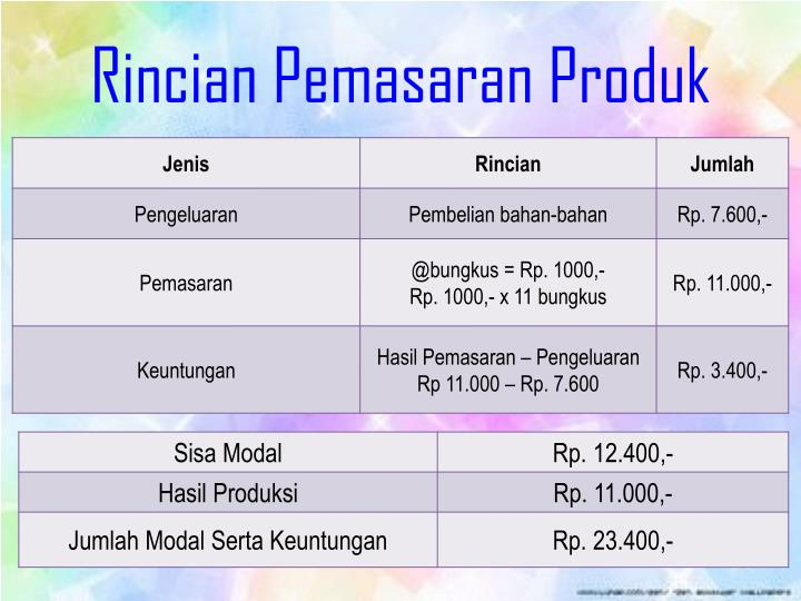 Rincian Pemasaran Produk