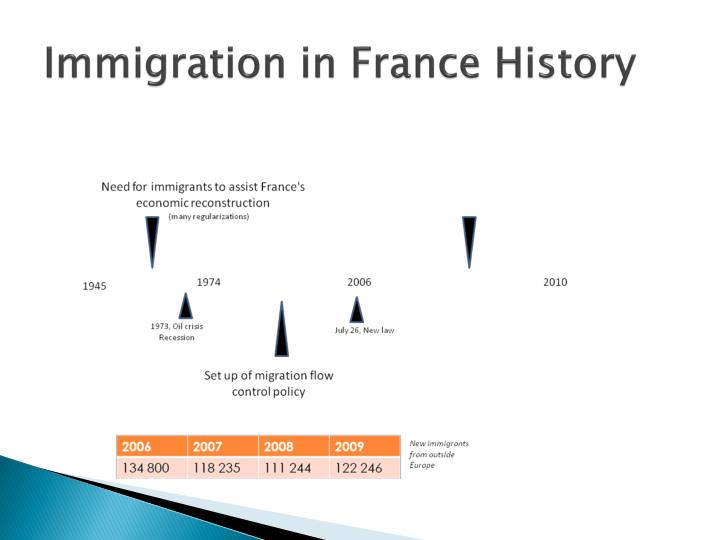 the confict on immigration in france history essay The world is rapidly shrinking first, there were horses and carts then came boats and ships placing a motor onto a cart produced the car the world's first airplanes flew in 1903.