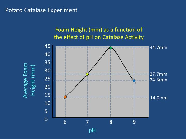 effect of ph on catalase