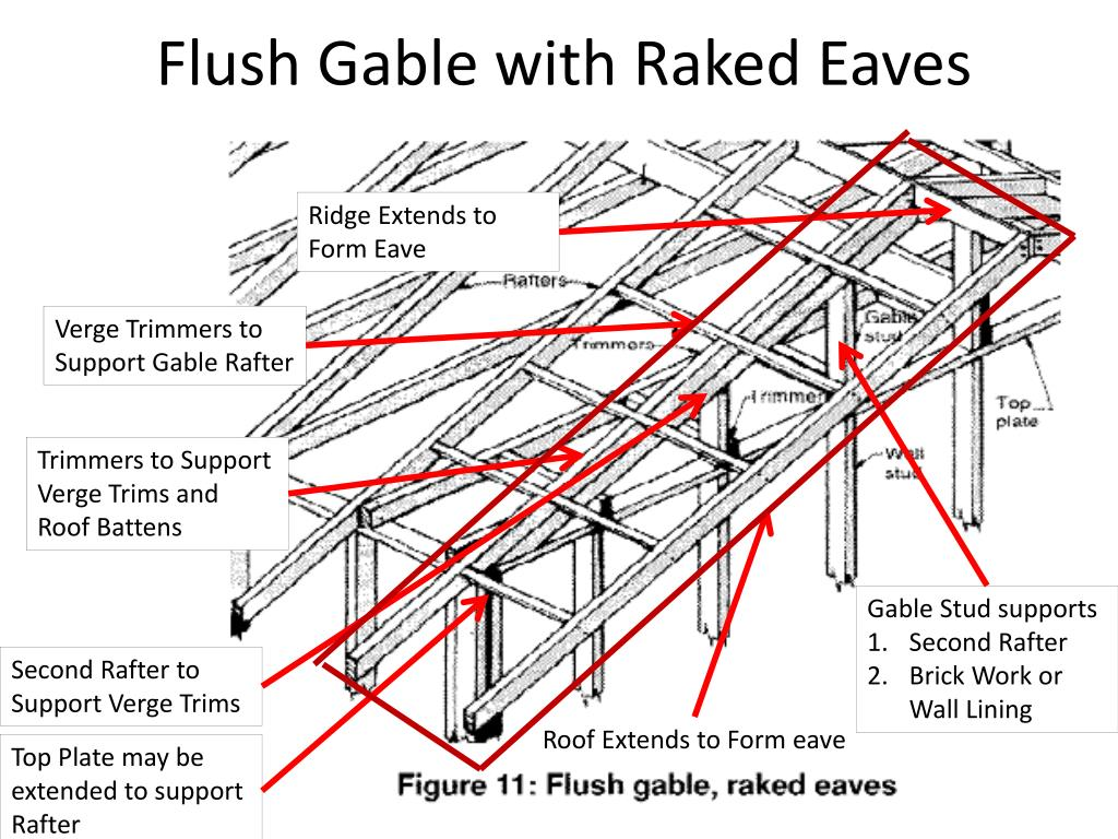 Gable Roof Eave Online Roof Design