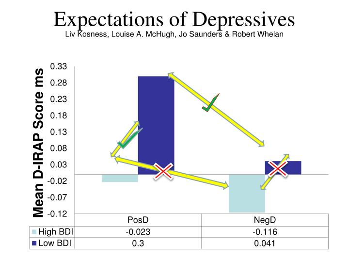 Expectations of Depressives