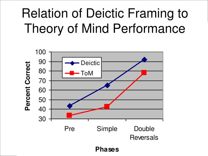 Relation of Deictic Framing to Theory of Mind Performance