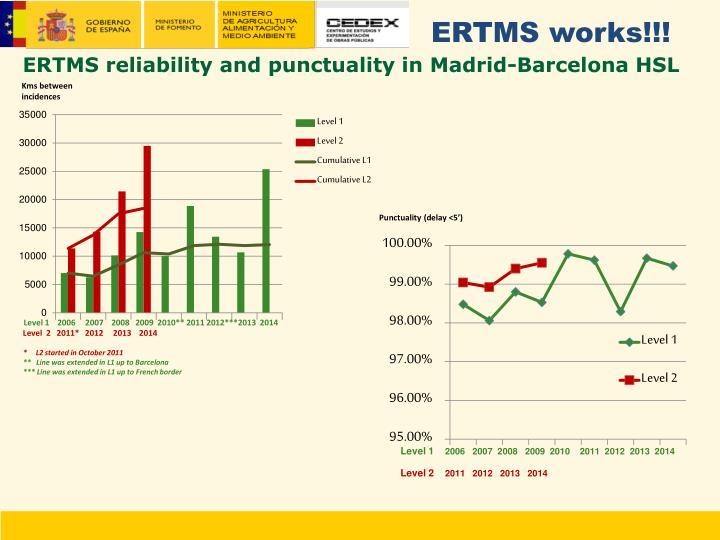 ERTMS works!!!