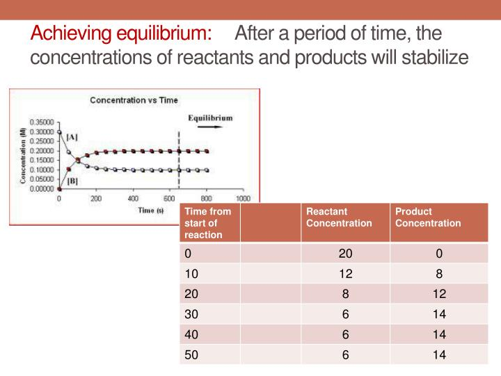 Achieving equilibrium:
