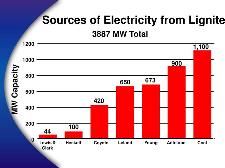 Sources of Electricity from Lignite