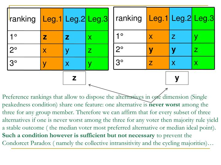 Preference rankings that allow to dispose the alternatives in one dimension (Single