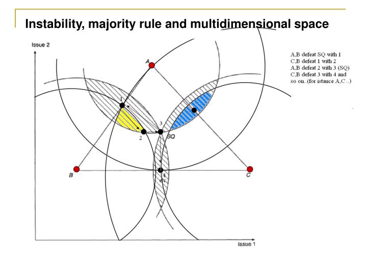 Instability, majority rule and multidimensional space