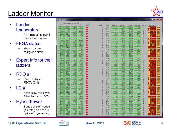Ladder Monitor