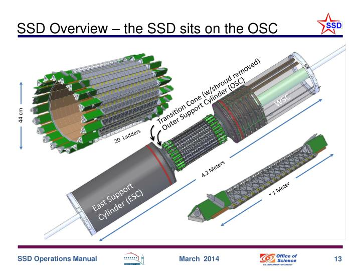SSD Overview – the SSD sits on the OSC