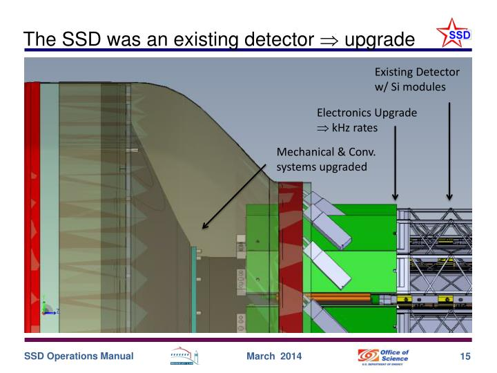 The SSD was an existing detector