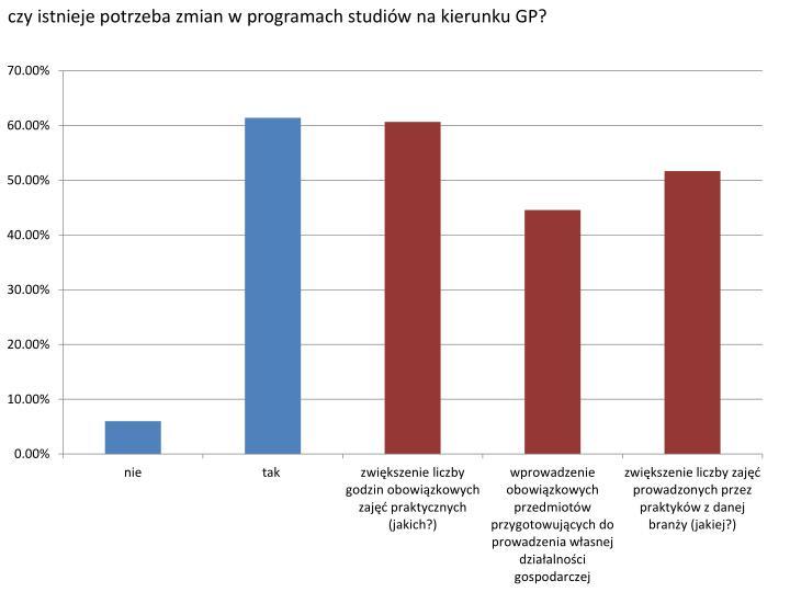 czy istnieje potrzeba zmian w programach studiów na kierunku GP?