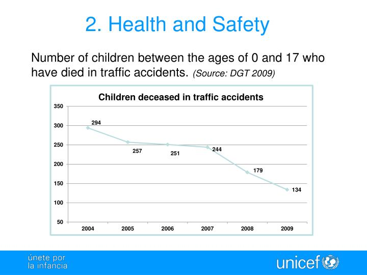 2. Health and Safety