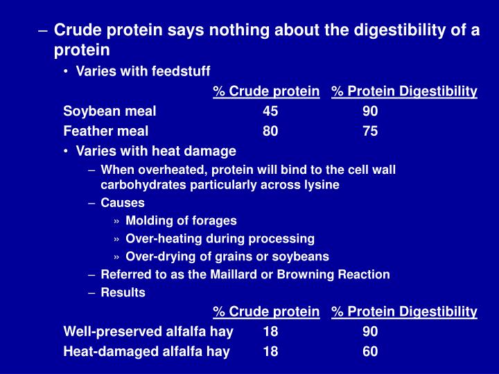 Crude protein says nothing about the digestibility of a protein
