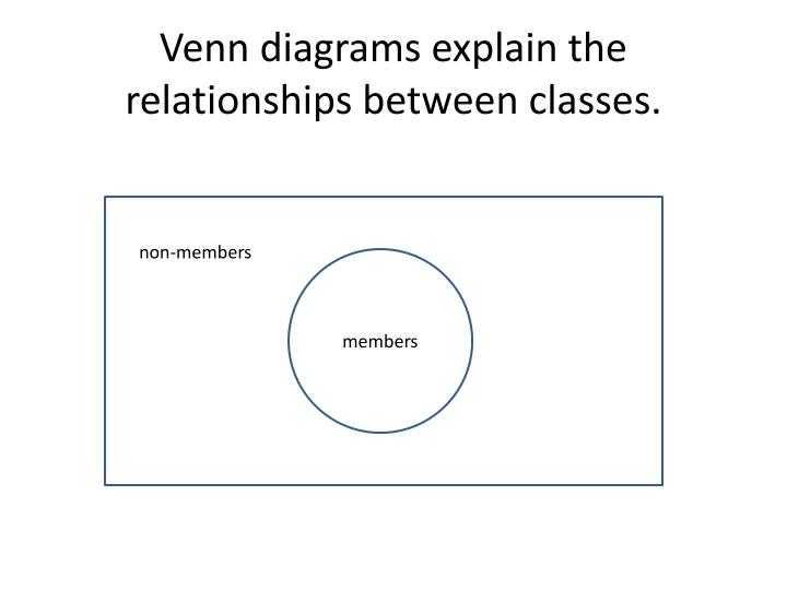 Ppt Venn Diagrams Distribution Of Terms Powerpoint Presentation