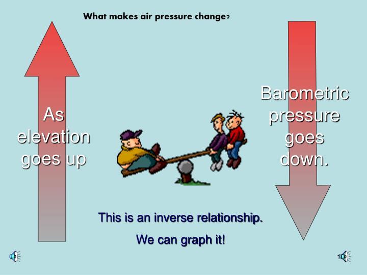 Barometric pressure goes down.