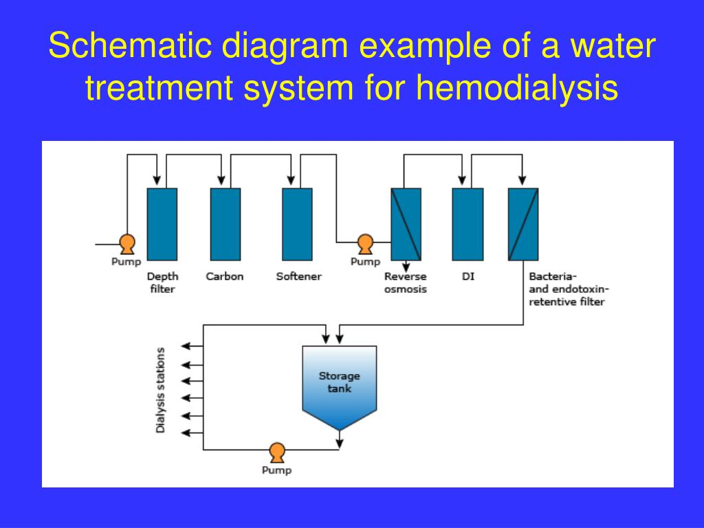 Ppt - Water Treatment In Hemodialysis Powerpoint Presentation  Free Download