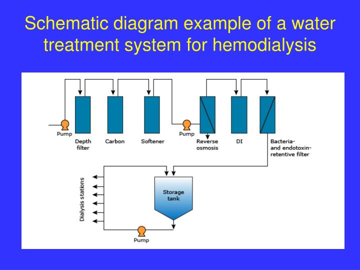 Ppt Water Treatment In Hemodialysis Powerpoint