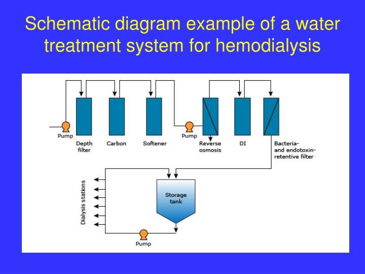Water Pump Schematic Diagram on how varying gardens motor, shurflo rv, grand design,
