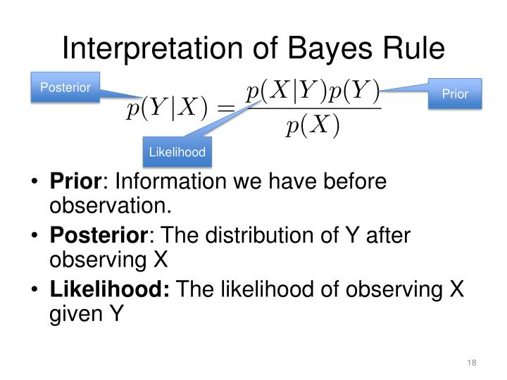Interpretation of Bayes Rule
