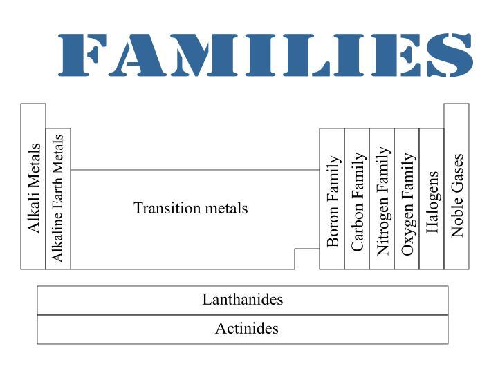 Alkali Metals. Alkaline Earth Metals. Noble Gases. Halogens
