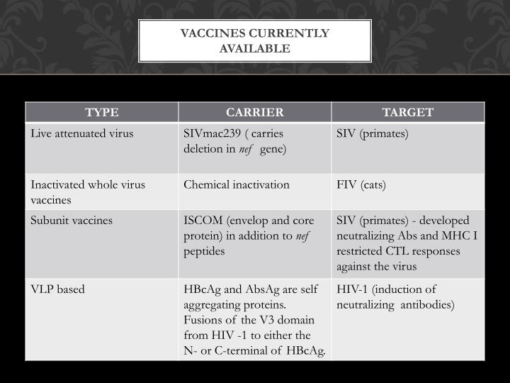 Vaccines currently available
