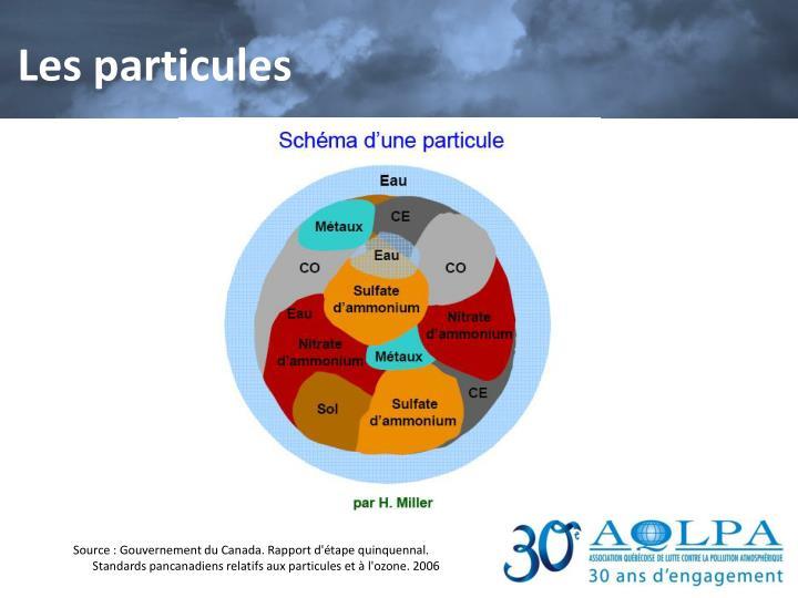 Les particules