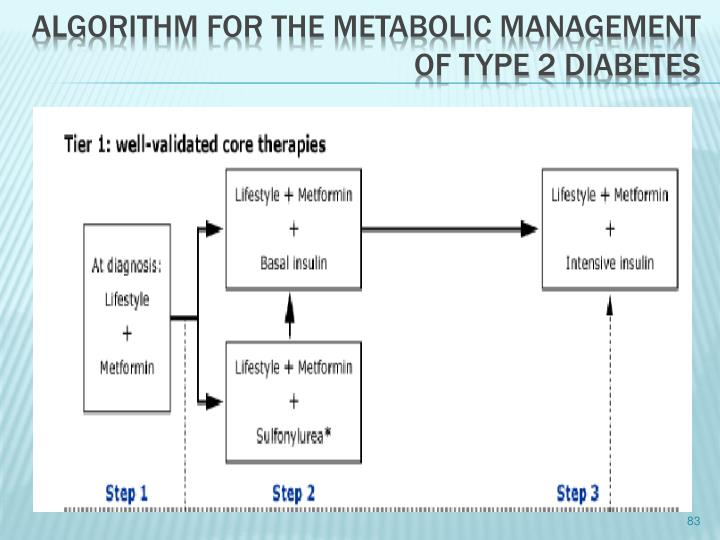algorithm for the metabolic management of type 2 diabetes