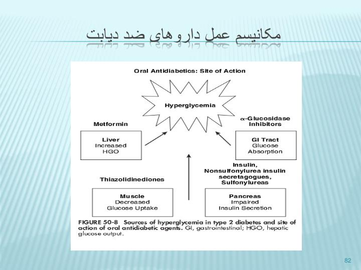 مکانیسم عمل داروهای ضد دیابت