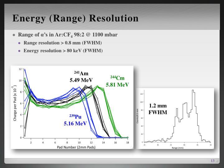 Energy (Range) Resolution