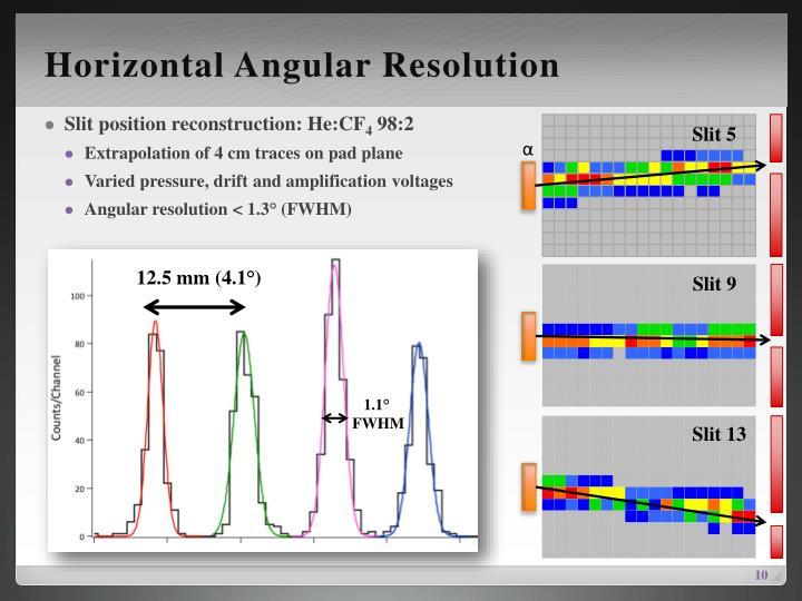 Horizontal Angular Resolution