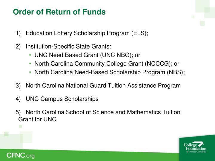 Order of Return of Funds