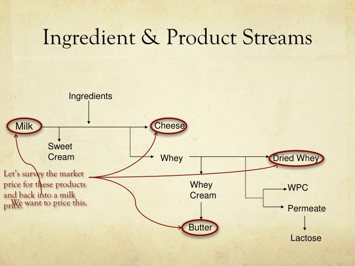 Ingredient & Product Streams