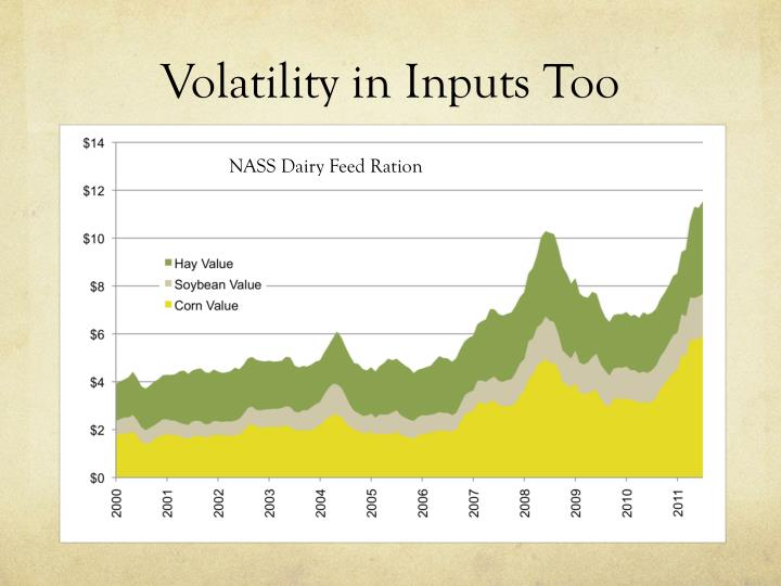 Volatility in Inputs Too