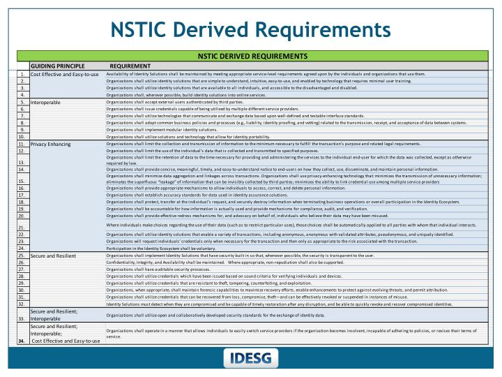 NSTIC Derived Requirements