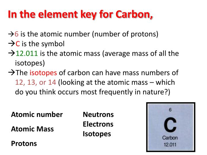 In the element key for Carbon,