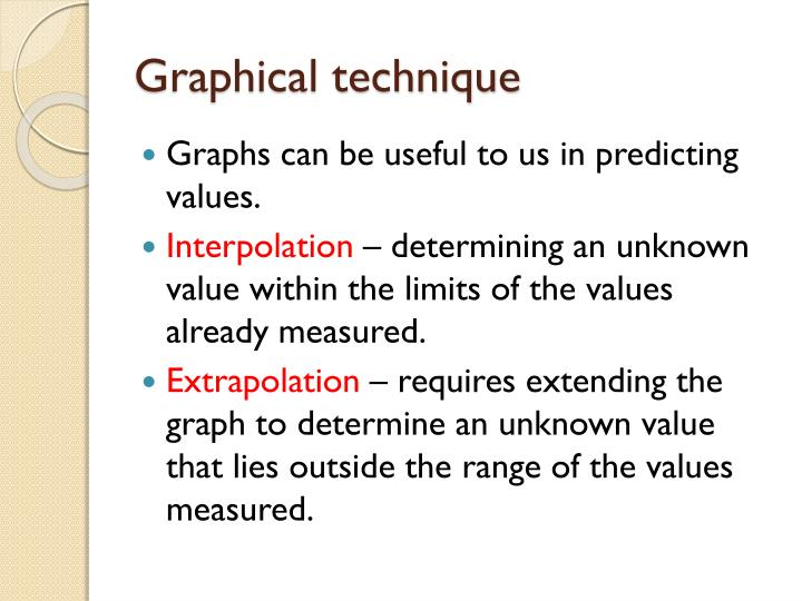 Graphical technique