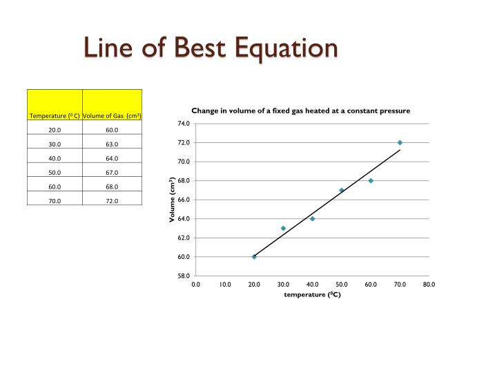 Line of Best Equation
