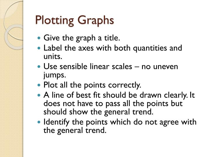 Plotting Graphs