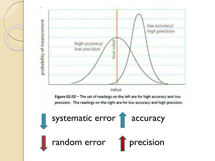 systematic error      accuracy