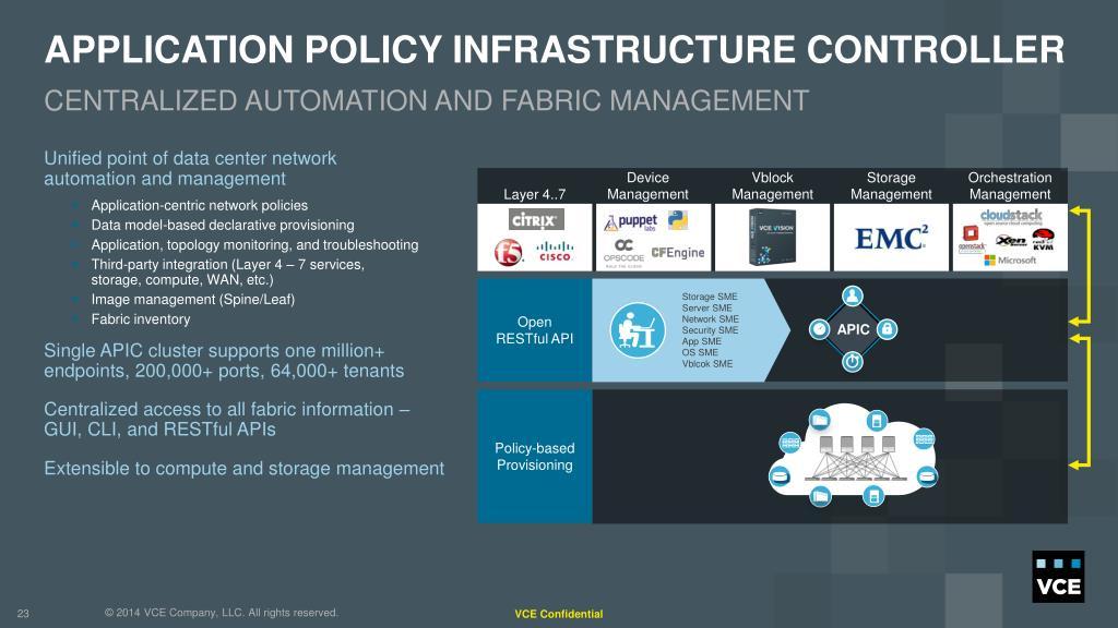 PPT - Vblock & Cisco ACI update PowerPoint Presentation - ID:1902342