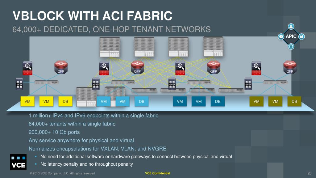Cisco Aci Ppt