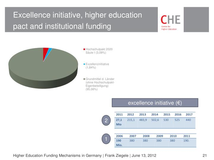 Excellence initiative, higher education pact and institutional funding