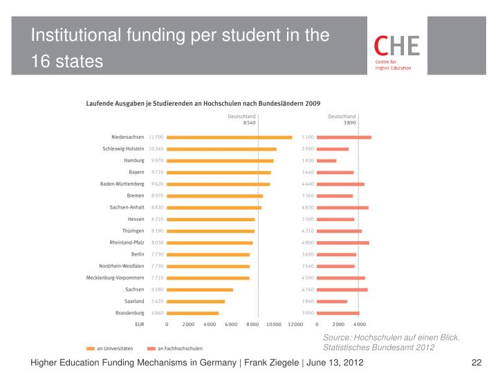 Institutional funding per student in the